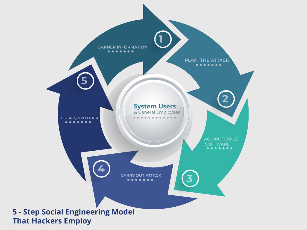 Social Engineering Cycle used by Hackers